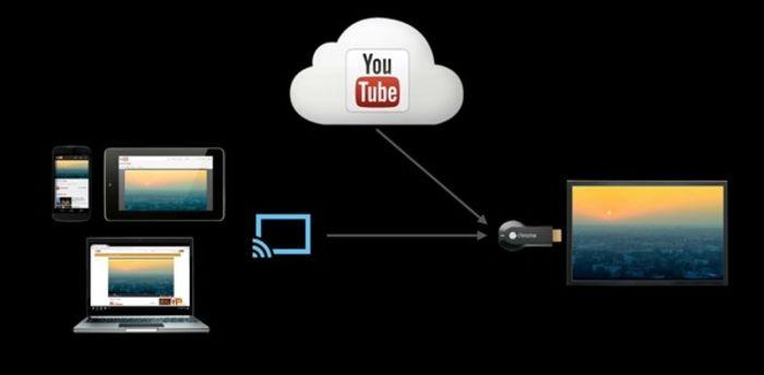 Chromecast(クロームキャスト)の仕組み