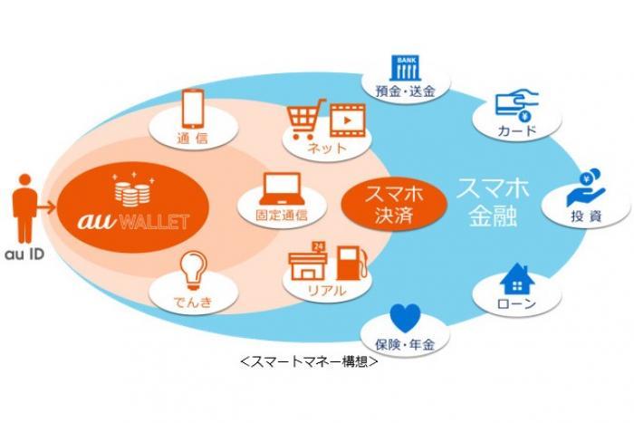 KDDIがスマートマネー構想を始動、「au WALLET」アプリをあらゆる金融サービスの入口に 傘下の金融グループをauブランドに統合