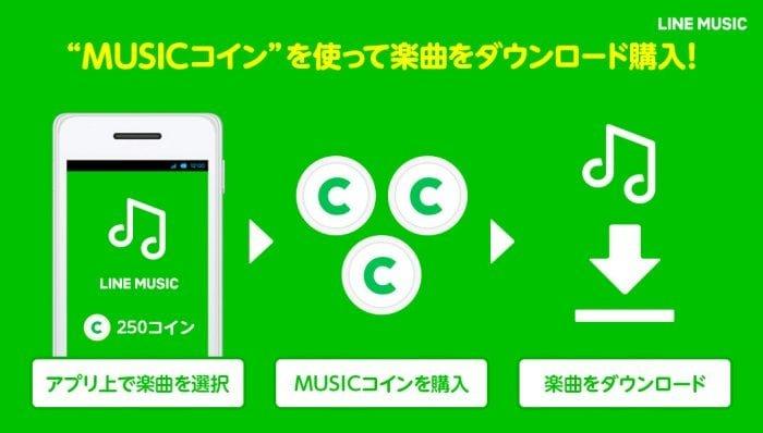 LINE MUSICで楽曲のダウンロード販売がスタート、LINEの着信音やプロフィールBGMに設定可能に