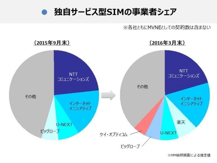 格安SIMのシェア、個人向けはIIJが首位 楽天やmineoが一気に台頭