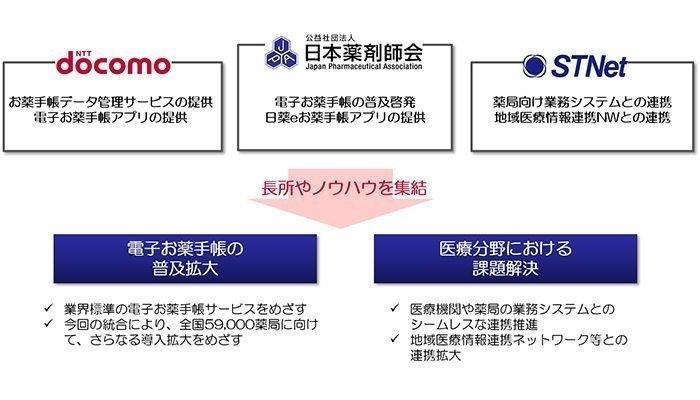 ドコモと日本薬剤師会の電子お薬手帳サービス統合へ、「日薬eお薬手帳」が国内最大級の標準アプリに