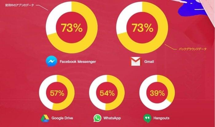 スマホ通信量の30%超がバックグラウンド処理、最も浪費するアプリ筆頭はアレ