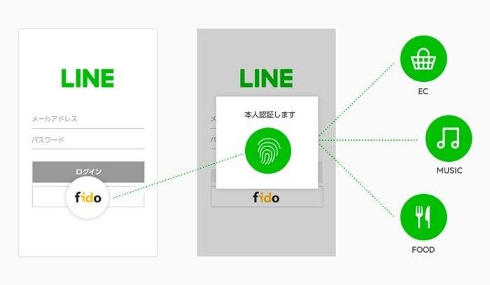 LINE、パスワード入力不要の認証機能を導入へ 2019年春以降
