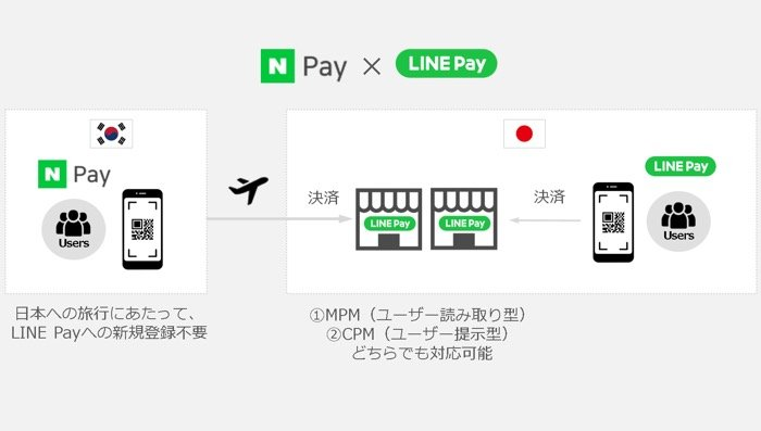 LINE Pay、韓国Naver Payとの連携スタート