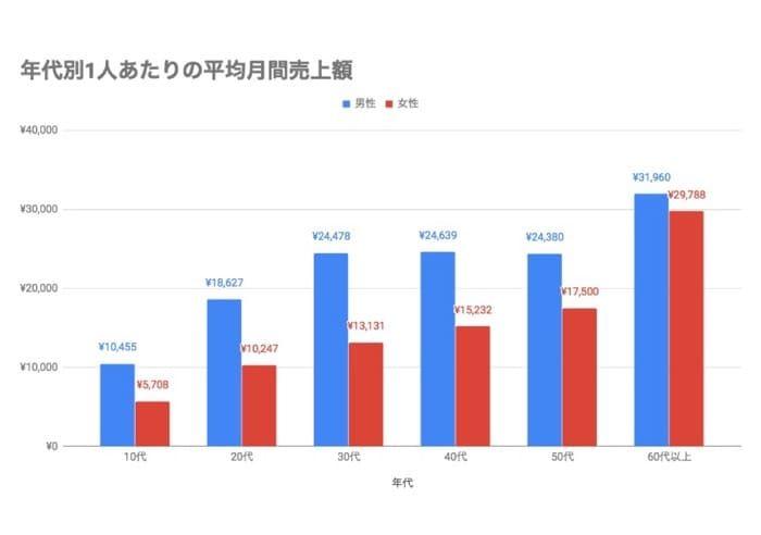 メルカリユーザーの平均売上額は月1万7348円、最も売れている商品カテゴリーは?