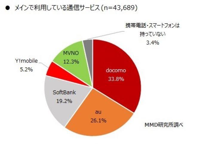 格安SIMのシェアが12.3%まで増加、上位から楽天モバイル・mineo・UQモバイルの順に MMD研究所調査