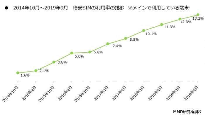 格安SIMのメイン利用率は13.2%、5年で8倍以上に トップは楽天モバイル
