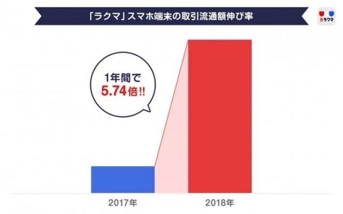 フリマアプリ「ラクマ」、スマホ端末の取引額が1年で5.74倍に拡大 4月は前年から21.5倍に