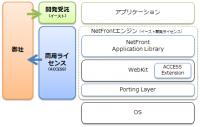NetFront BookReader licence