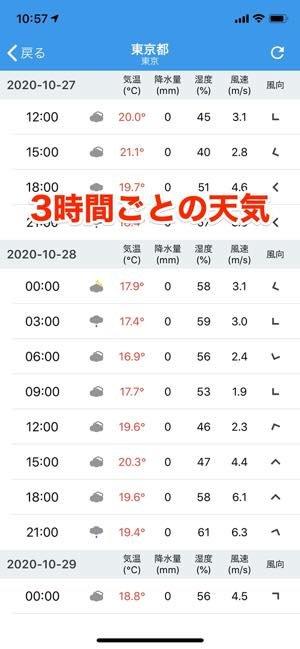 直近5日間は3時間ごと、15日先まで見られる天気予報