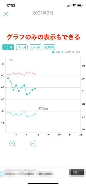 体重・体脂肪・筋肉量をグラフだけで表示する