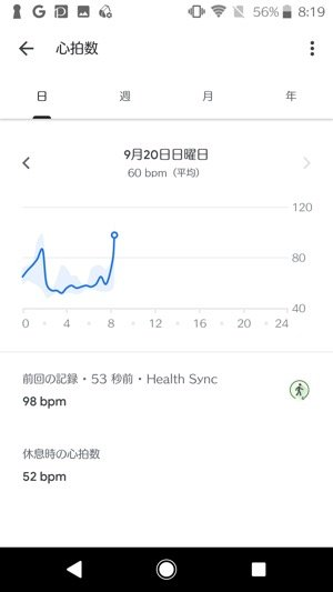 Google Fitの心拍数の画面
