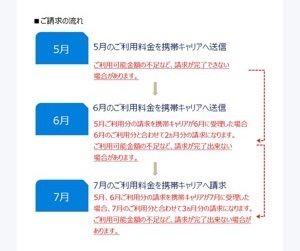 U-NEXT 請求のタイミング