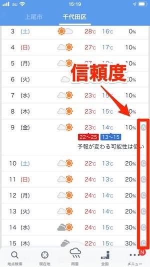 最長17日間先まで天気が見られる、予報信頼度も表示