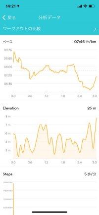 【おすすめランニングアプリ】RunKeeper