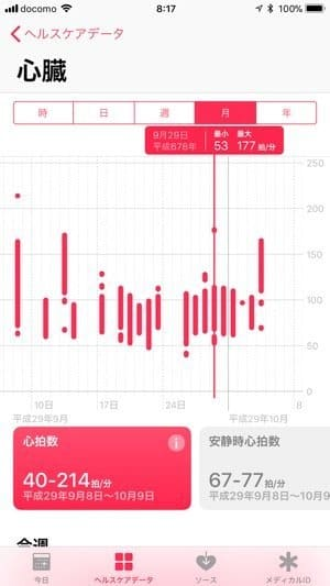 Apple Watch Series 3:心拍数