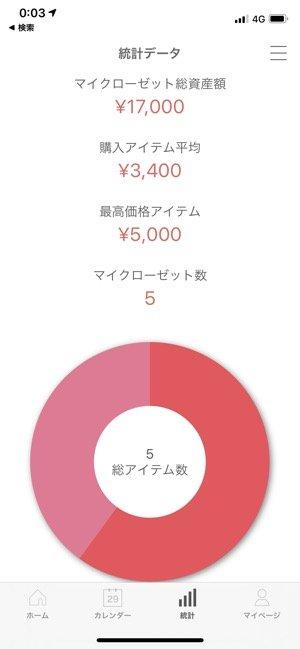 統計データの画面
