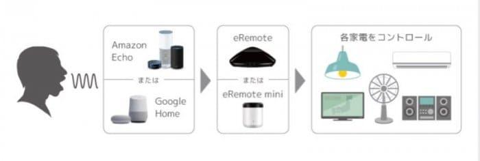 スマートスピーカーとの連携で音声操作まで可能