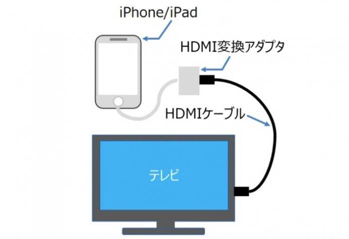 U−NEXT テレビ出力