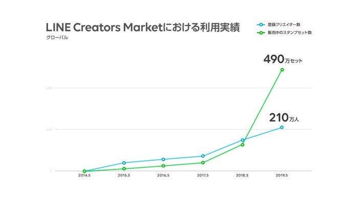 LINE Creators Market利用実績