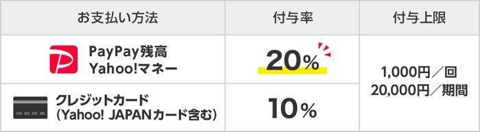 PayPayが関東・山梨のイオン32店舗に導入、最大20%還元キャンペーンも イオン銀行による残高チャージにも対応