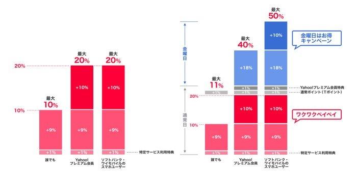 PayPay 「ebookjapan 3月は毎日最大20%戻ってくる!」キャンペーン