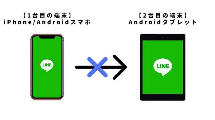 【LINE】複数端末で同時ログイン