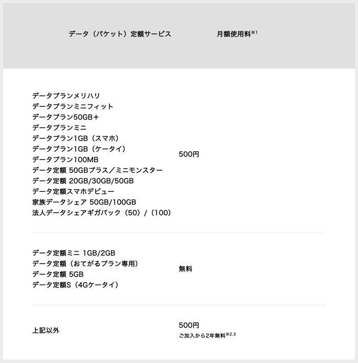 iPhoneテザリング料金 ソフトバンク