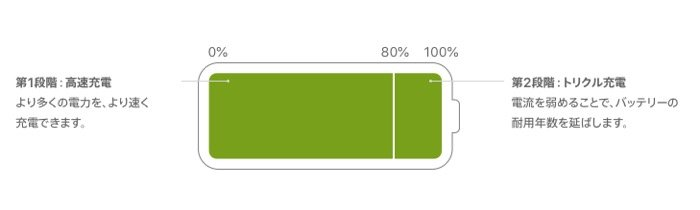 Apple リチウムイオンバッテリーの充電プロセス