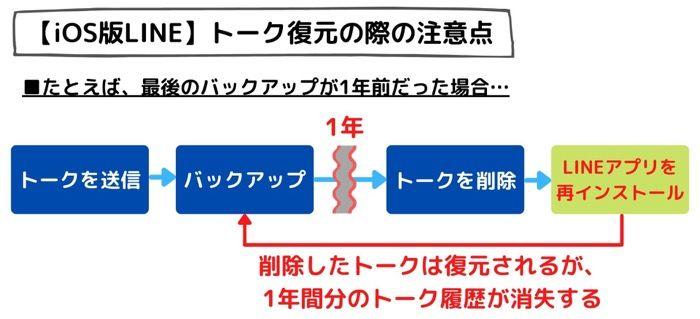 【LINE】トークを復元する(iOS)