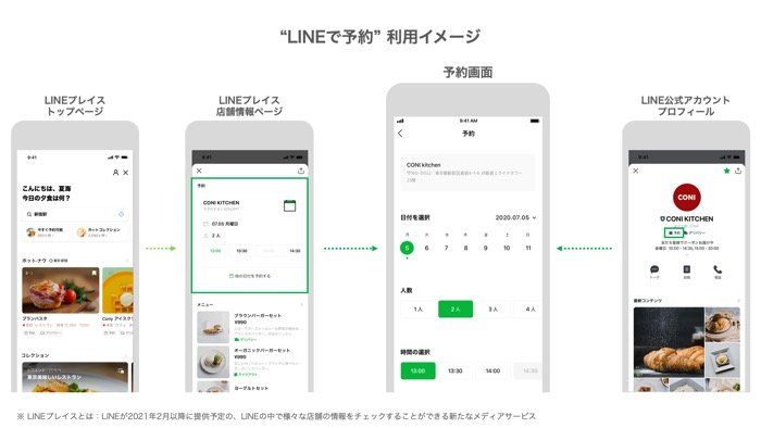 「LINEで予約」利用イメージ