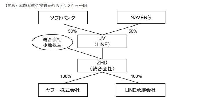 ヤフー・LINEの経営統合