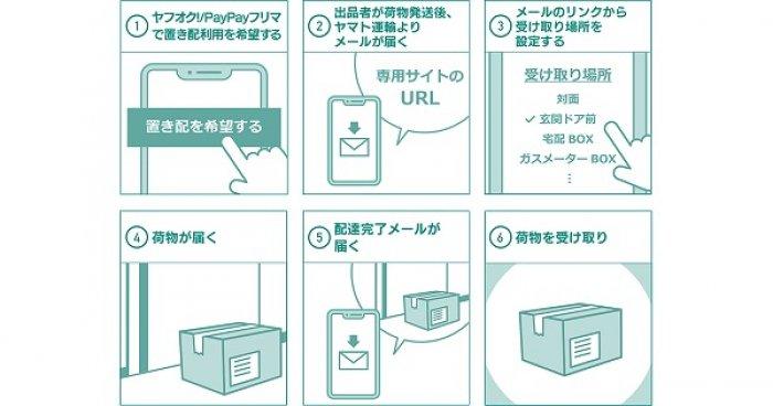 PayPayフリマ・ヤフオク 置き配