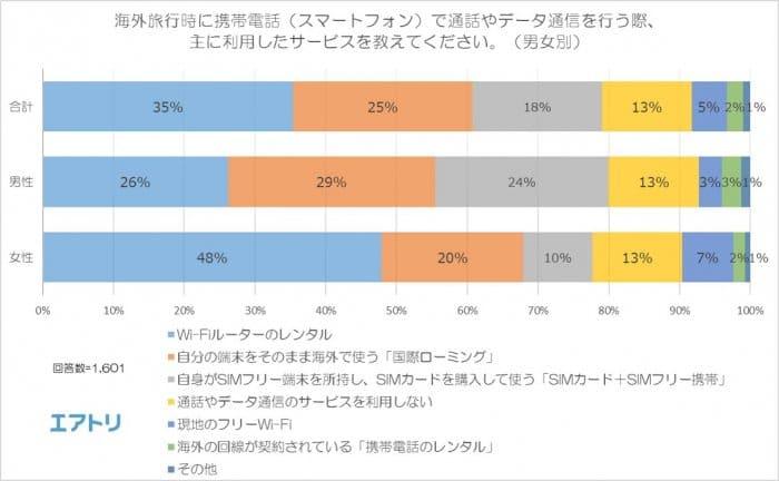海外でのインターネット利用事情アンケート調査 エアトリ調べ