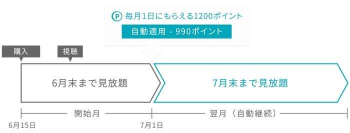 U-NEXT NHKまるごと見放題パック
