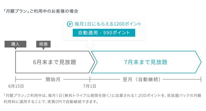 U-NEXT NHK見放題パック
