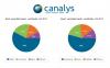スマートウォッチの世界シェア、トップはSamsungの54%、2位にSonyが19%で続く