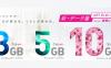 IIJmio、高速通信用のデータ容量が4月1日から増量 月900円のまま2GB→3GBなど