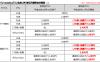 格安SIM初、月2,480円で「LTE使い放題プラン」登場、U-mobileから