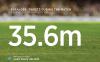W杯1試合で3560万ツイート、ブラジル惨敗で記録 5失点目で世界が赤く