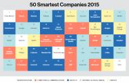 MITが選ぶ「世界で最も革新的な50社」2015年版ランキング 日本企業から37位にLINE