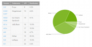 KitKatがまだ増える、Androidのバージョン別シェア Lollipopは18.1%に