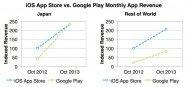 Androidは儲かっていた、日本でGoogle Playのアプリ売上高がApp Storeに並ぶ