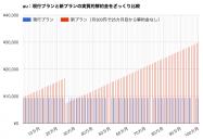 グラフで理解する、auの月300円で自動更新がなくなる「新2年契約」