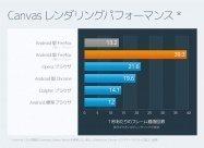 標準ブラウザの3倍速、Android版「Firefox14」がリリース
