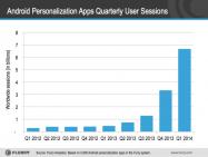 ユーザー行動に変化? ホームなどカスタマイズアプリのセッションが急増中──2014年Q1ですでに2013年通期を上回る勢い