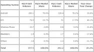 2014通年でAndroidが81.4%に拡大、iOSは14.8%に減少 世界スマホOSシェア