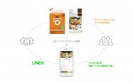 LINE、ワンコインランチ情報誌「ランチパスポート」とLINE@で連携