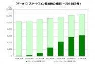 MVNO SIMで契約中の通信量、月1GB以下のユーザーが半数を占める 月額利用料金は平均1,572円