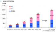 格安SIMの契約数が半年で33.2%増、OCNなど大手3社やU-NEXTが市場牽引